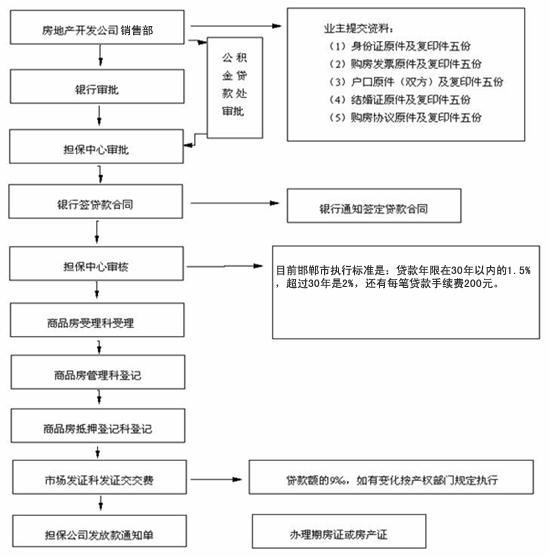 住房贷款(公积金)贷款流程图